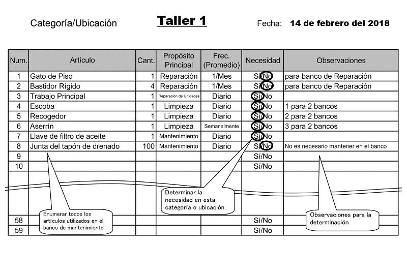 Categorizar los artículos implementación de las 5s en una empresa