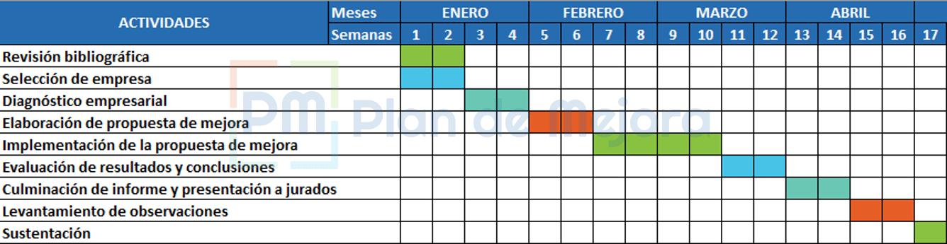 Ejemplo de cronograma de actividades de un proyecto de tesis sobre un plan de mejora
