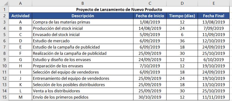 datos del proyecto de lanzamiento de nuevo producto