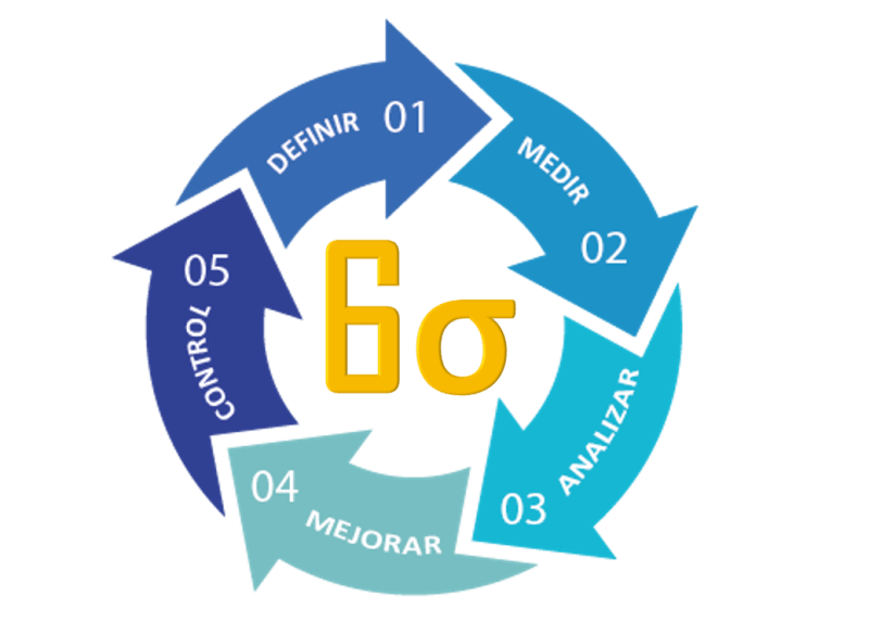 Six sigma Ejemplos de temas de tesis para Ingeniería Industrial y Administración