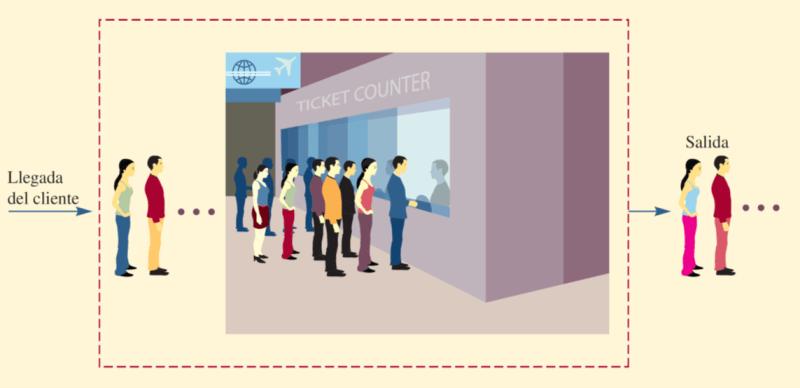 Sistema de filas de espera