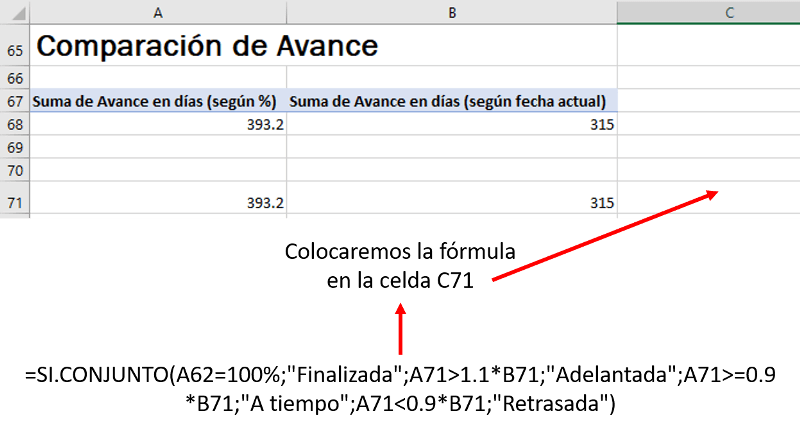 fórmula avance dashboard