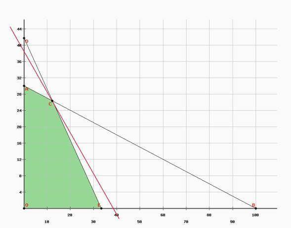 ejercicio 1 programación lineal método gráfico