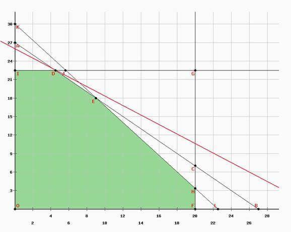 ejercicio 6 programación lineal método gráfico
