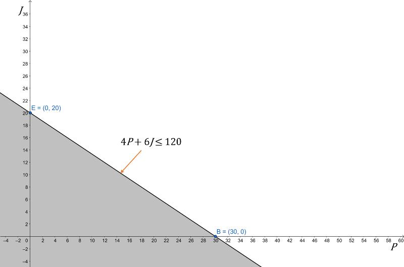 cómo resolver problemas de programación lineal por el método gráfico