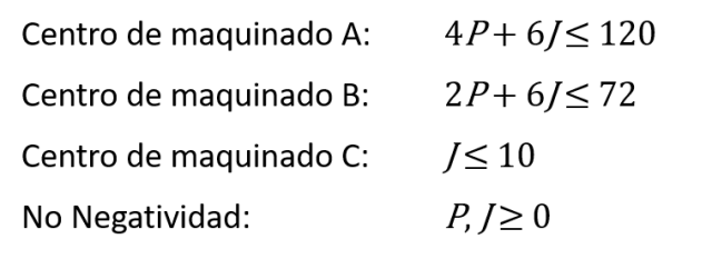 ecuaciones de restricciones
