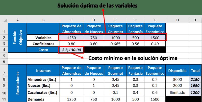 Cómo resolver un problema de programación lineal con Solver