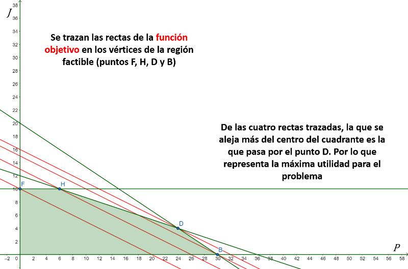 solución visual 1