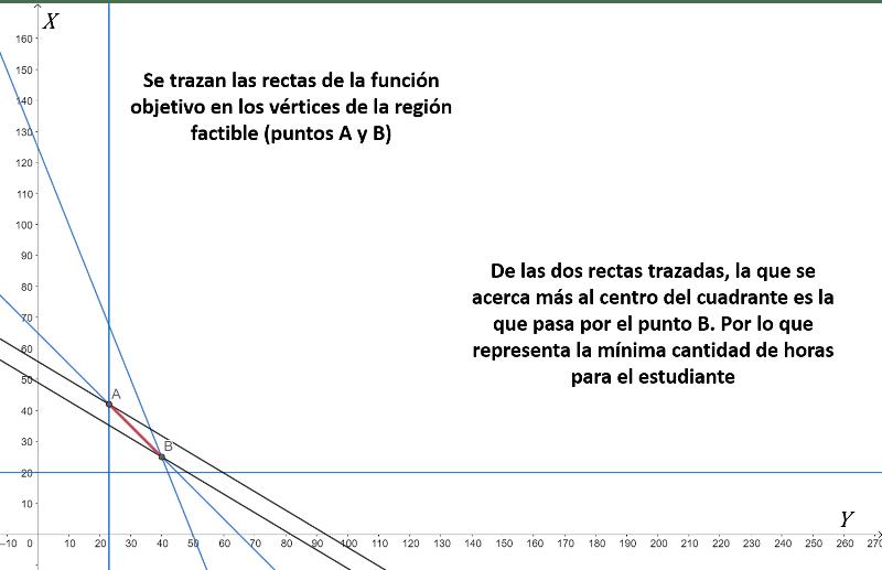 solución visual 2